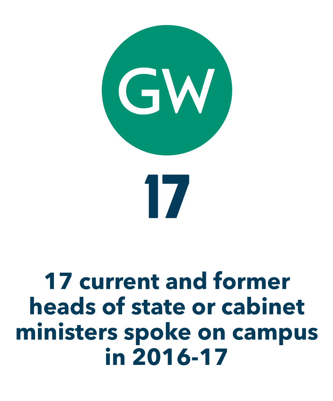 GW; 17; 17 current and former heads of state or cabinet ministers spoke on campus in 2016-17