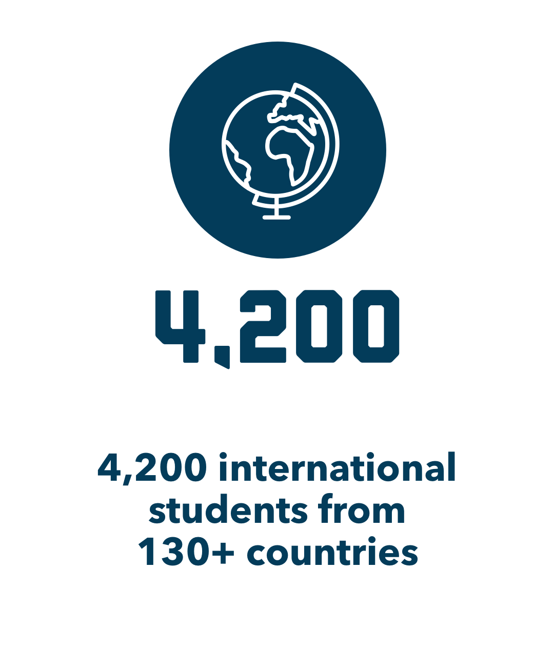 4,200 international students from 130+ countries